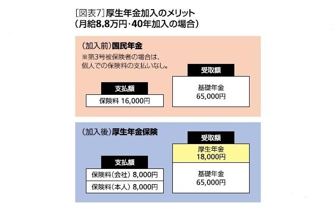 [図表7]厚生年金加入のメリット