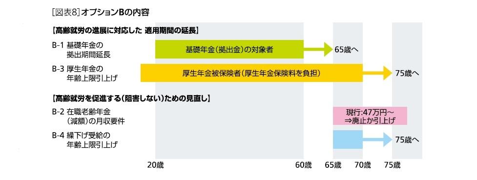 [図表8]厚生年金加入のメリット(月給8.8万円・40年加入の場合)