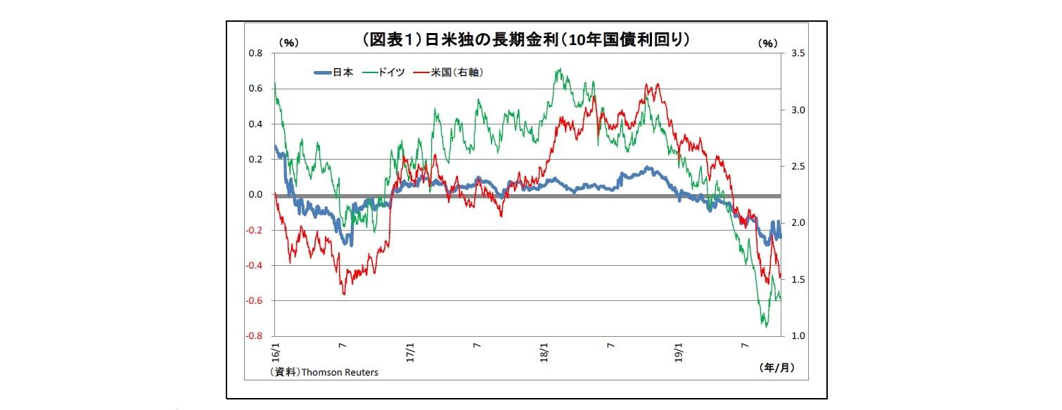 (図表1)日米独の長期金利(10年国債利回り)