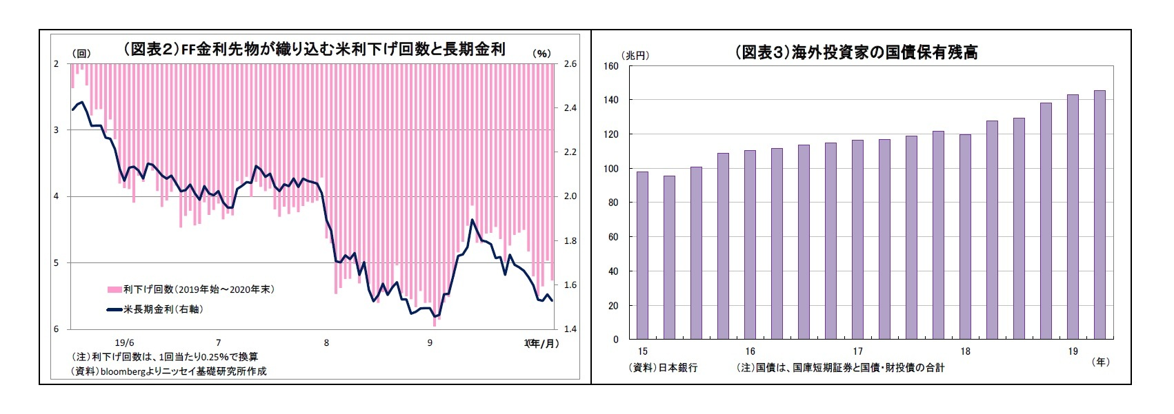(図表2)FF金利先物が織り込む米利下げ回数と長期金利/(図表3)海外投資家の国債保有残高