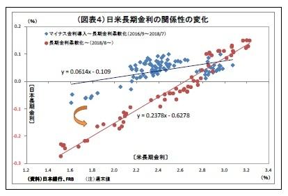 (図表4)日米長期金利の関係性の変化