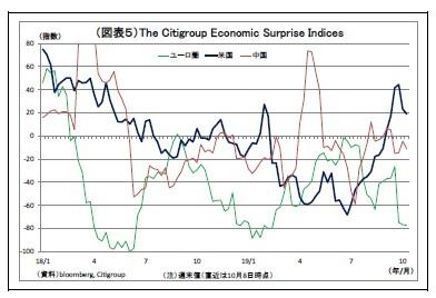 (図表5)The Citigroup Economic Surprise Indices
