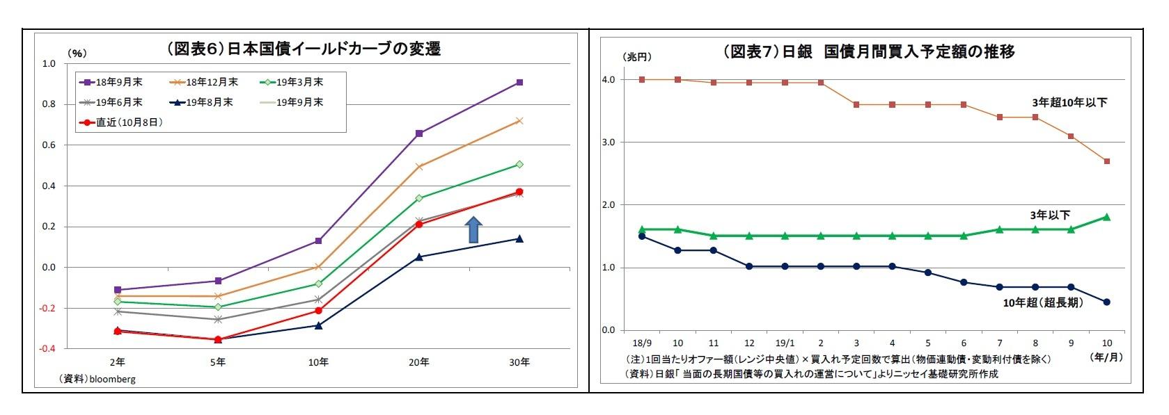 (図表6)日本国債イールドカーブの変遷/(図表7)日銀国債月間買入予定額の推移