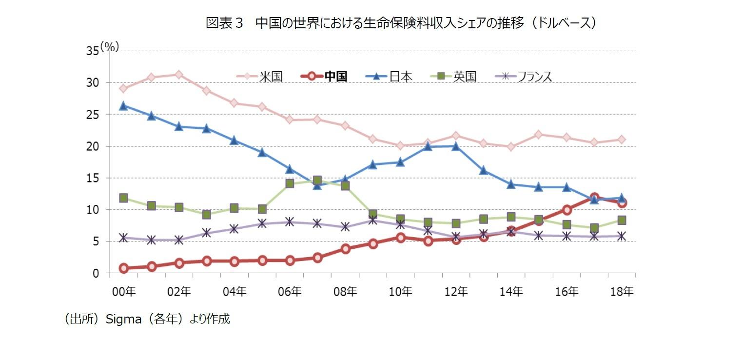 図表3 中国の世界における生命保険料収入シェアの推移(ドルベース)