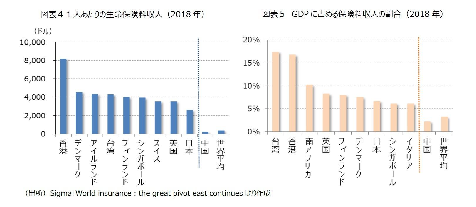 図表4 1人あたりの生命保険料収入(2018年)/図表5 GDPに占める保険料収入の割合(2018年)