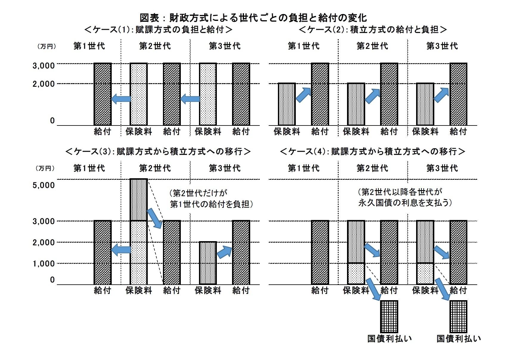 図表:財政方式による世代ごとの負担と給付の変化