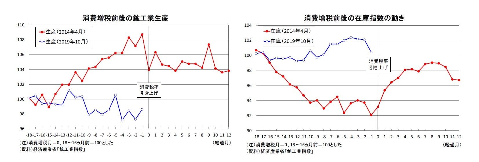 消費増税前後の鉱工業生産/消費増税前後の在庫指数の動き