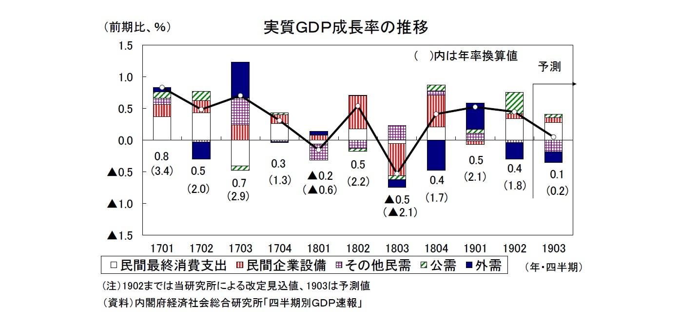 2019年7-9月期の実質GDP~前期比0.1%(年率0.2%)を予測 ...