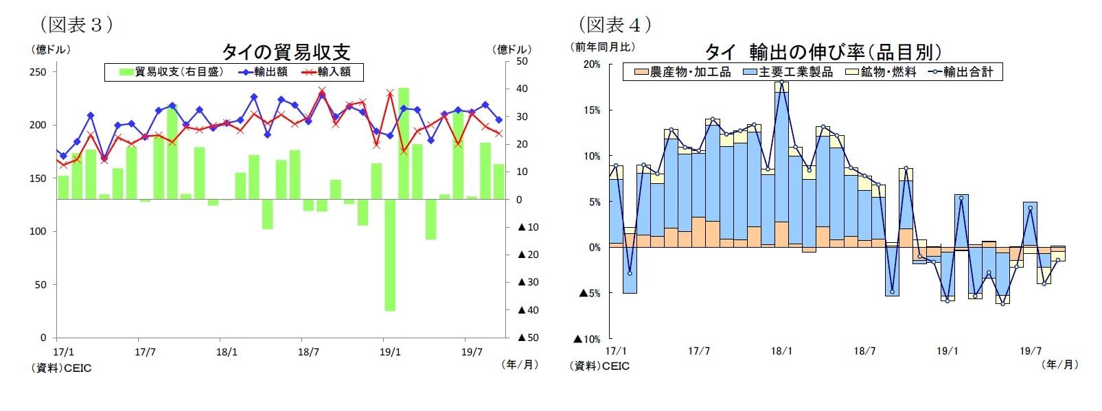 (図表3)タイの貿易収支/(図表4)タイ輸出の伸び率(品目別)