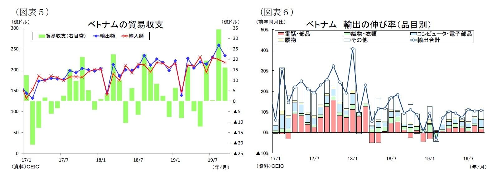 (図表5)ベトナムの貿易収/(図表6)ベトナム輸出の伸び率(品目別)