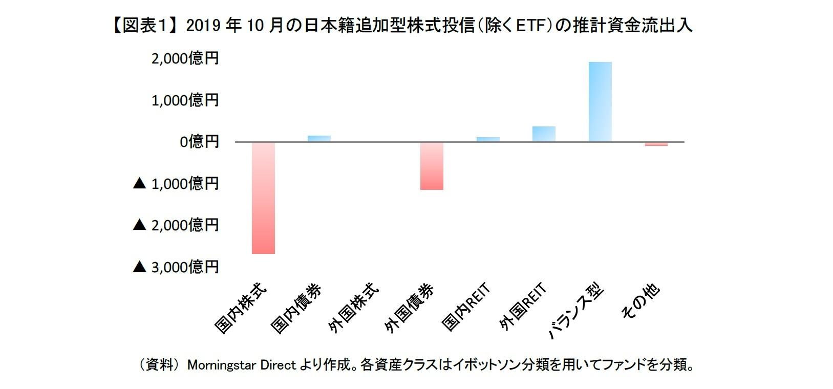 【図表1】 2019年10月の日本籍追加型株式投信(除くETF)の推計資金流出入