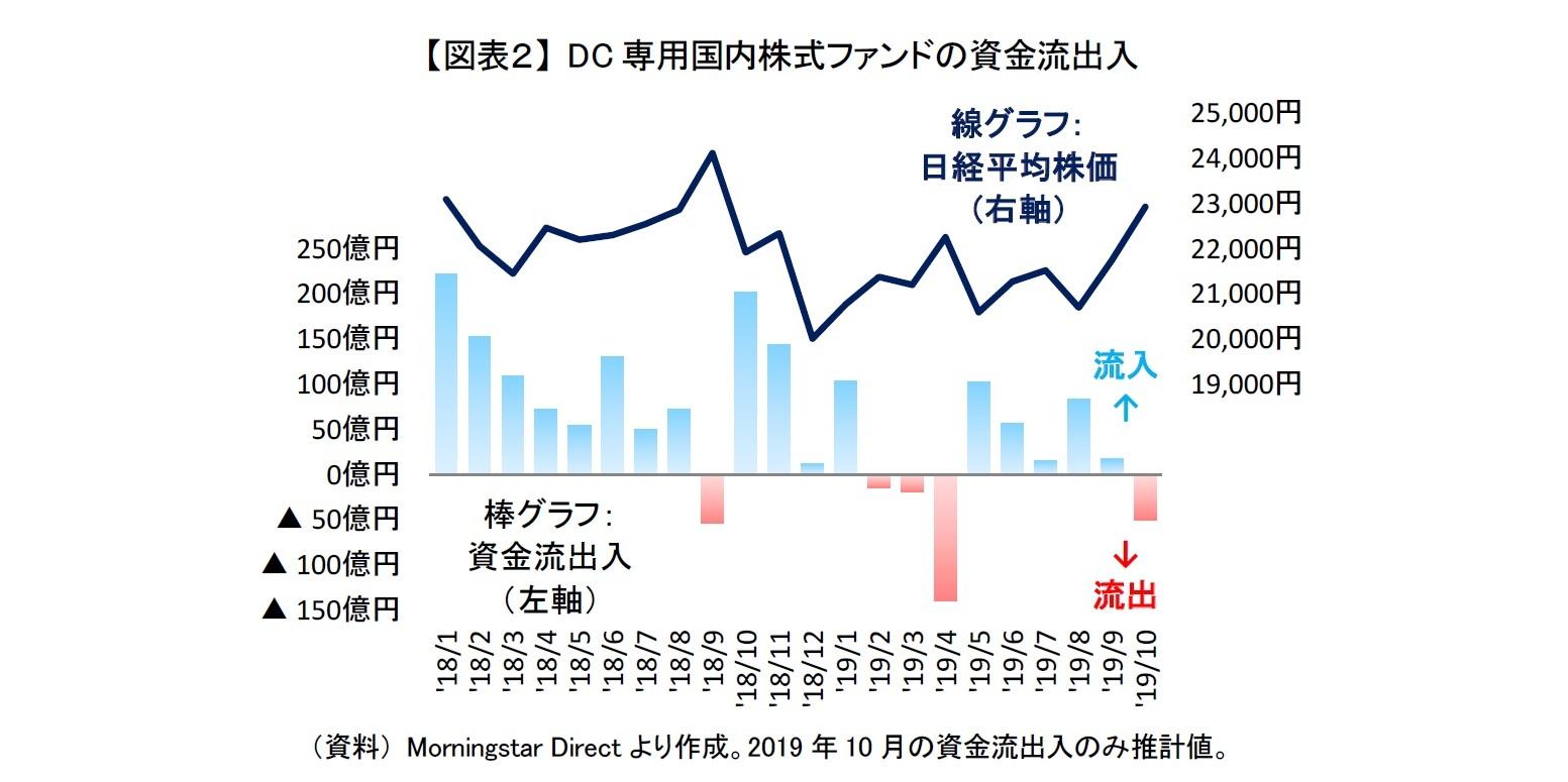 【図表2】 DC専用国内株式ファンドの資金流出入