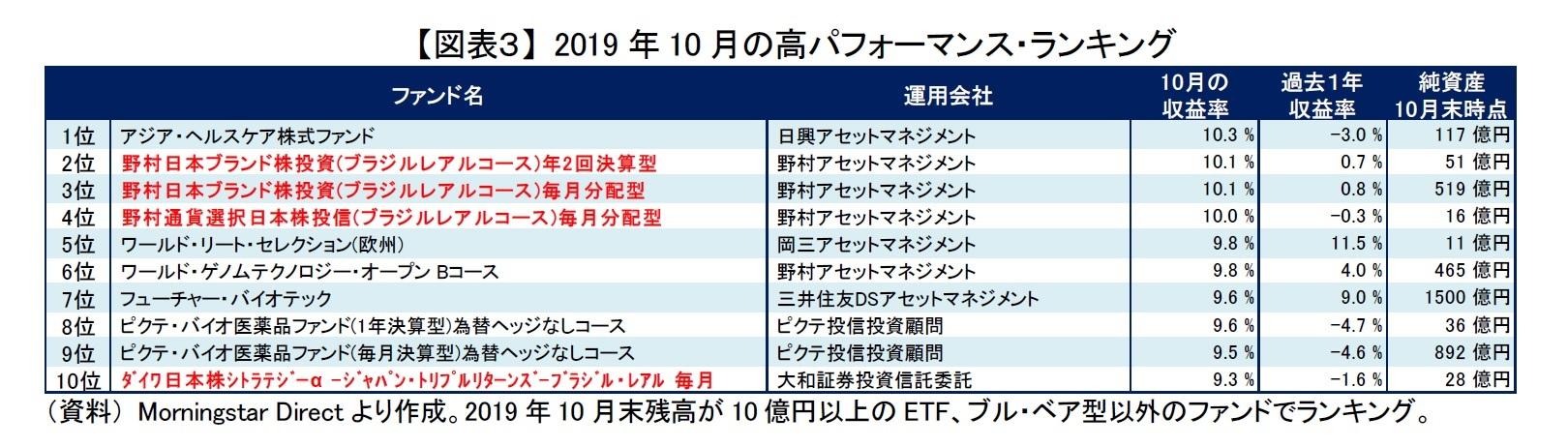 【図表3】 2019年10月の高パフォーマンス・ランキング