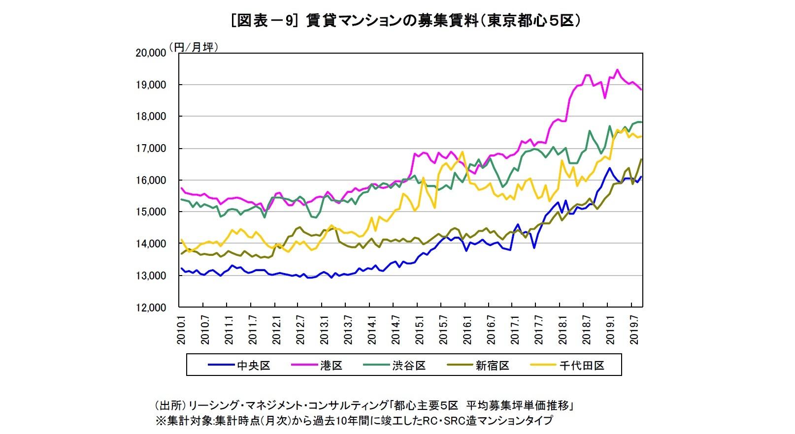 [図表-9] 賃貸マンションの募集賃料(東京都心5区)