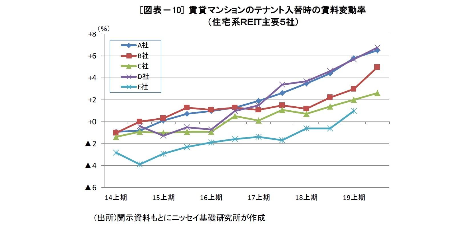 [図表-10] 賃貸マンションのテナント入替時の賃料変動率(住宅系REIT主要5社)