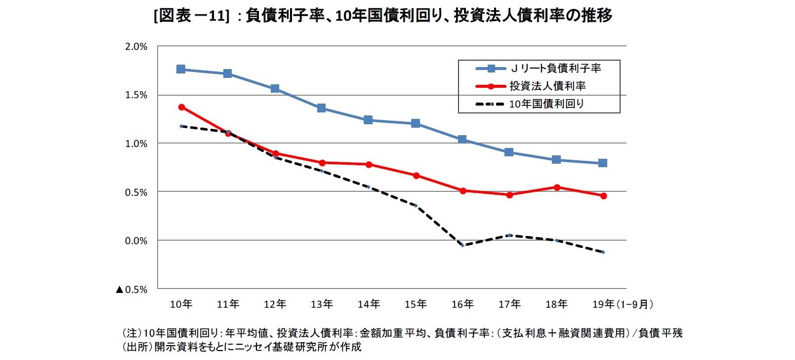 [図表-11] :負債利子率、10年国債利回り、投資法人債利率の推移