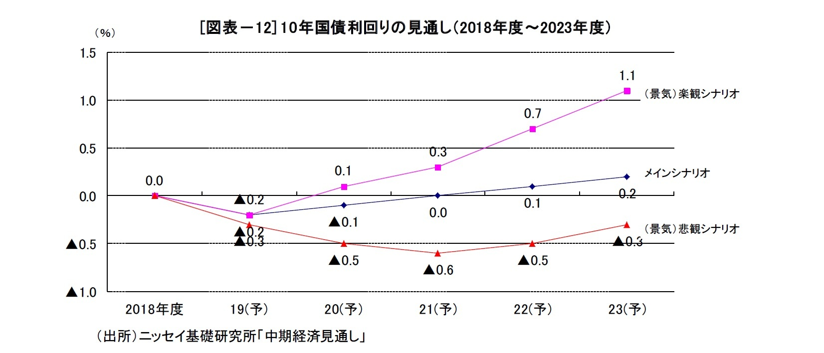[図表-12] 10年国債利回りの見通し(2018年度~2023年度)