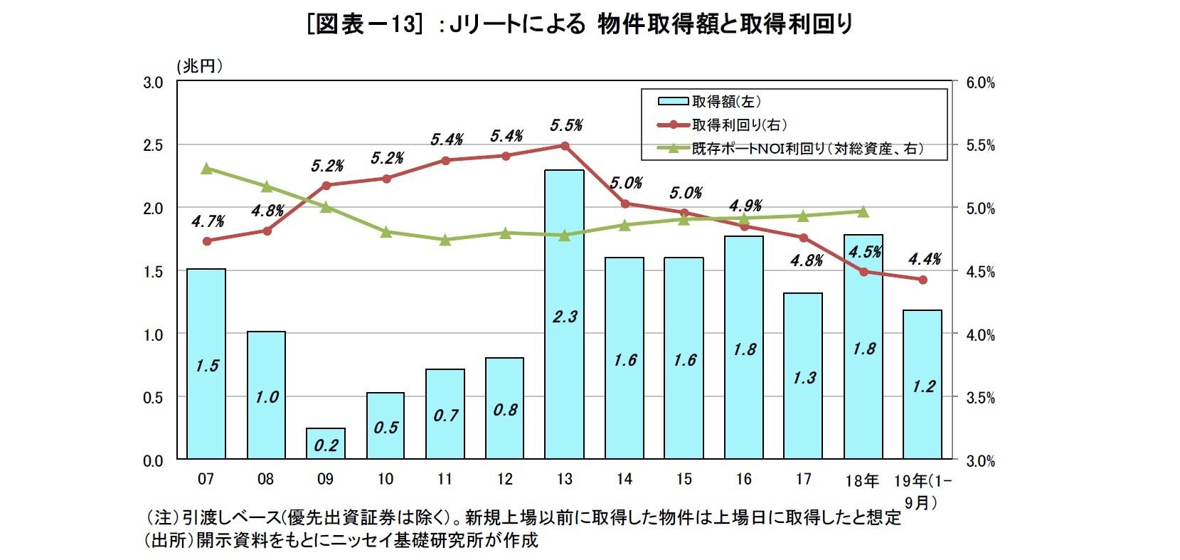 [図表-13] :Jリートによる物件取得額と取得利回り