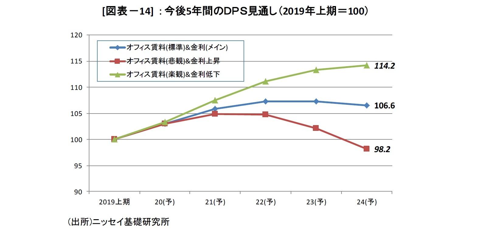 [図表-14] :今後5年間のDPS見通し(2019年上期=100)