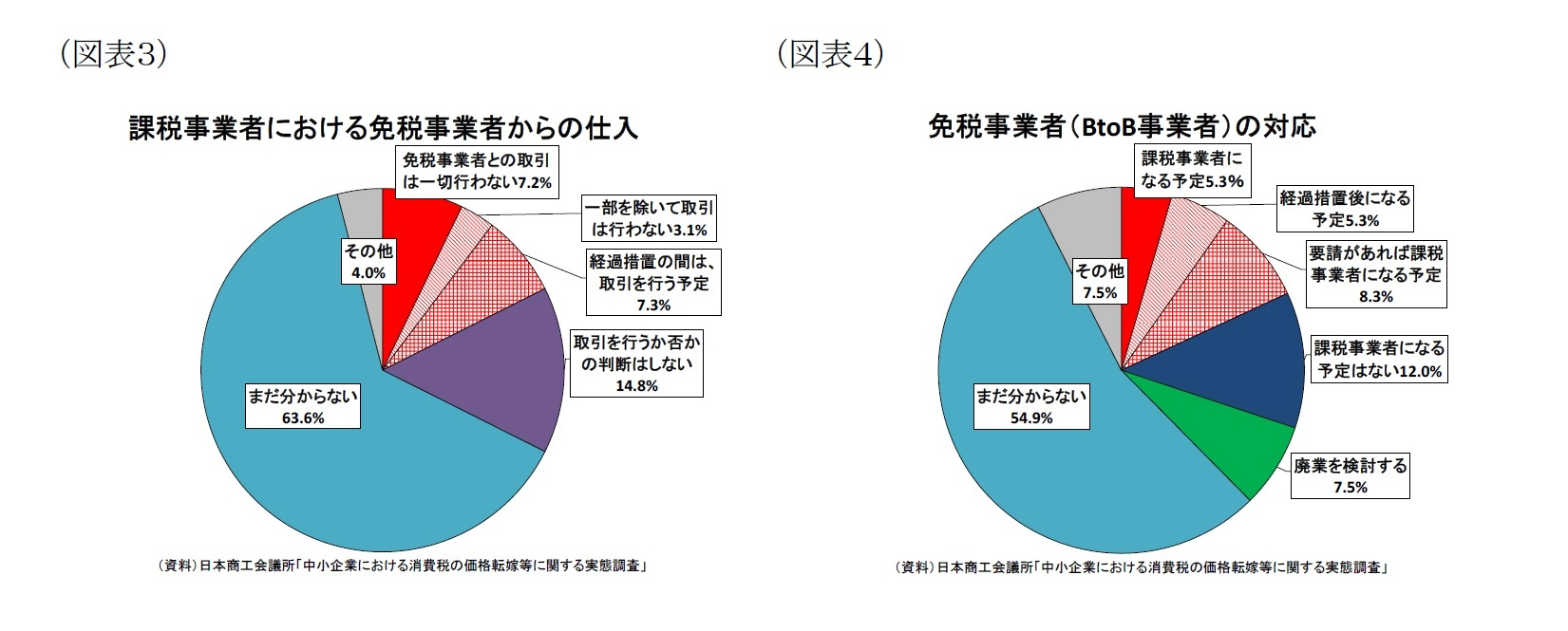 (図表3)課税事業者における免税事業者からの仕入/(図表4)免税事業者(BtoB事業者)の対応
