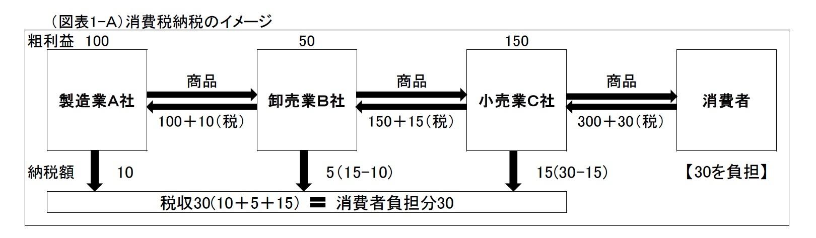 (図表1-A)消費税納税のイメージ