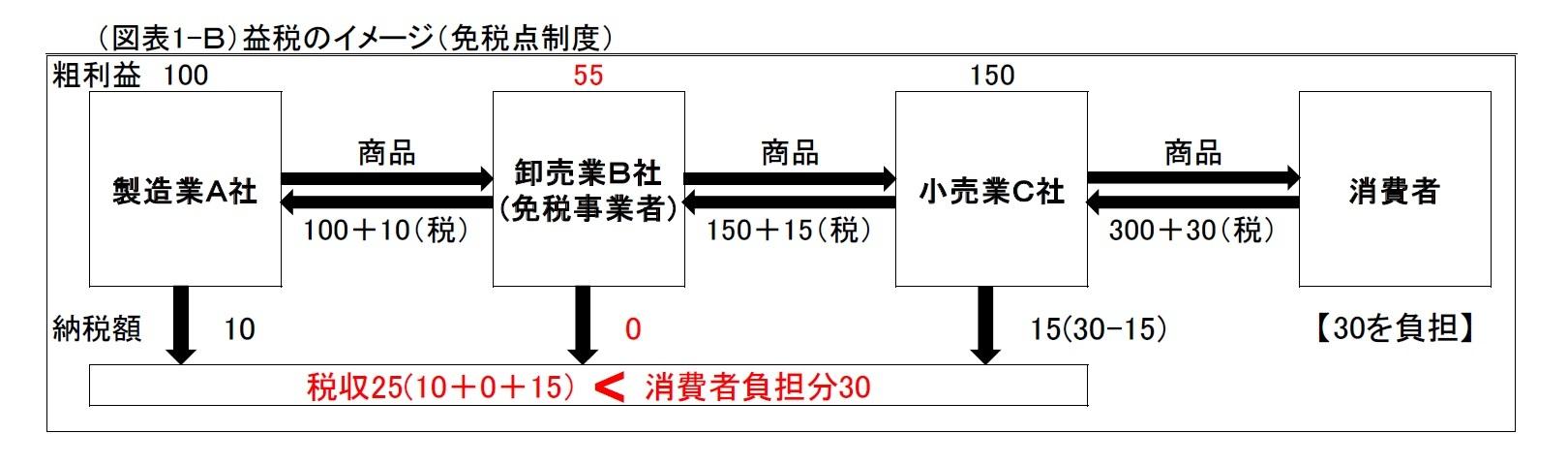 (図表1-B)益税のイメージ(免税点制度)