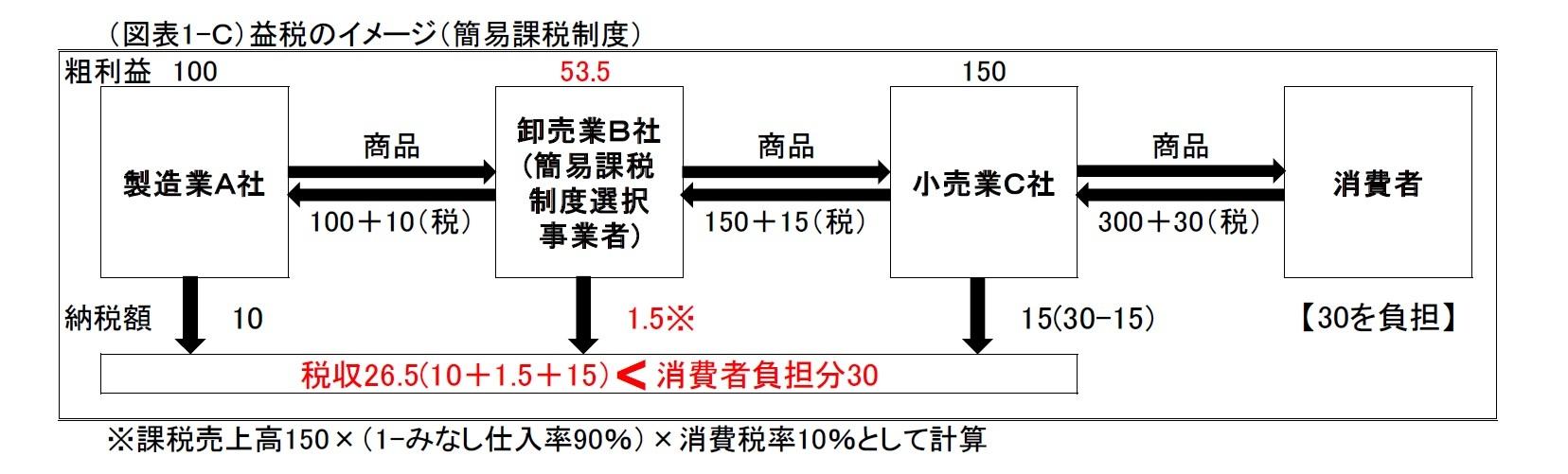 (図表1-C)益税のイメージ(簡易課税制度)