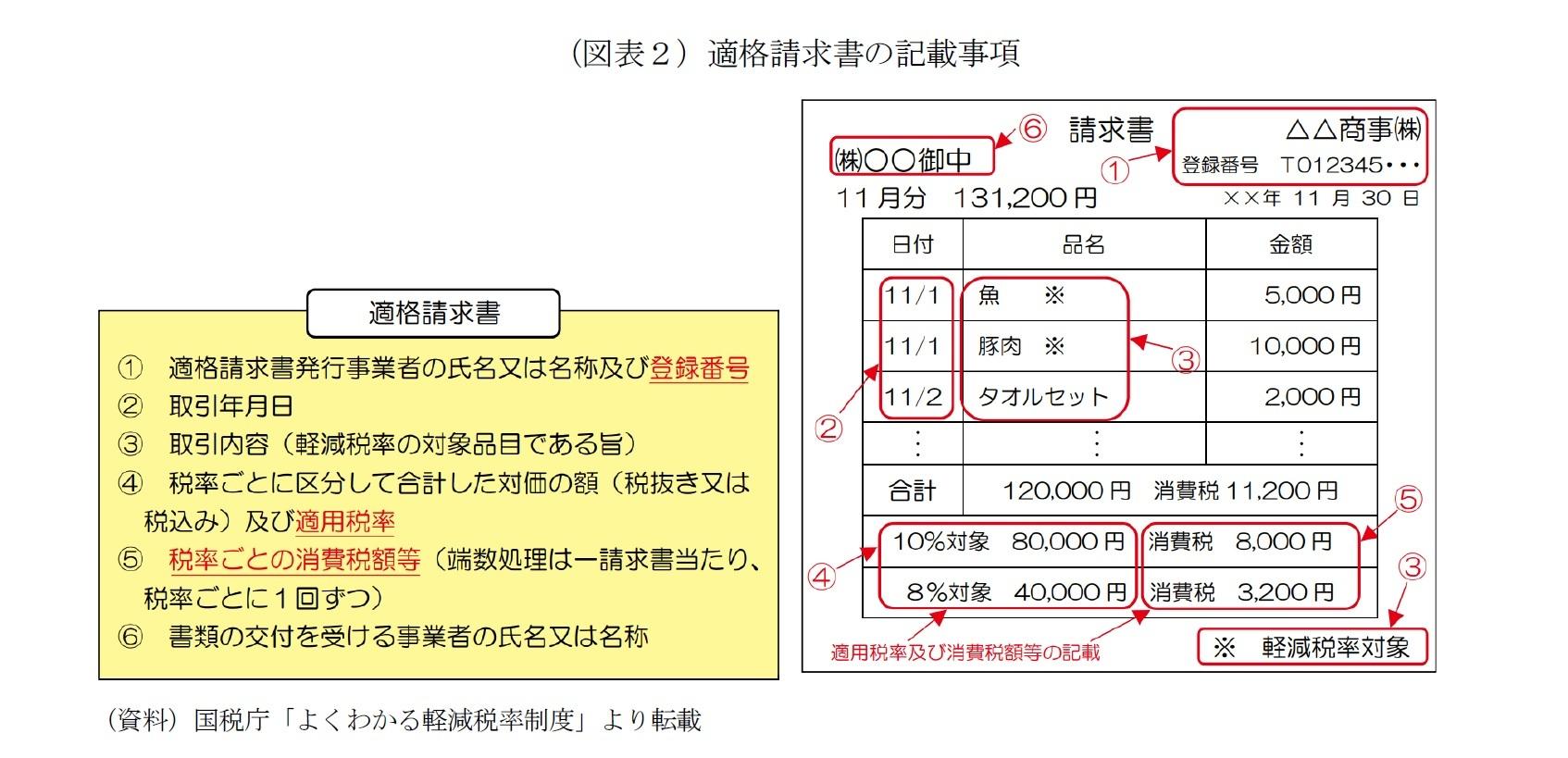 (図表2)適格請求書の記載事項