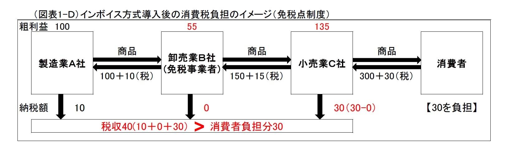 (図表1-D)インボイス方式導入後の消費税負担のイメージ(免税点制度)