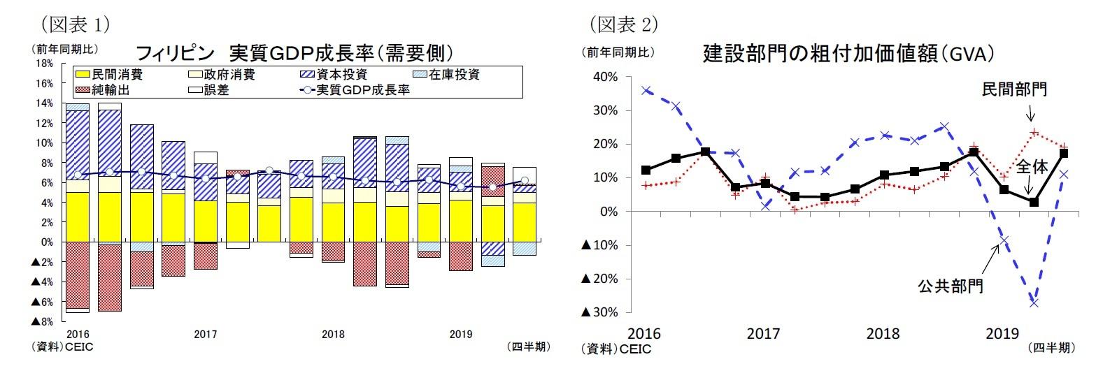 (図表1)フィリピン 実質GDP成長率(需要側)/(図表2)建設部門の粗付加価値額(GVA)