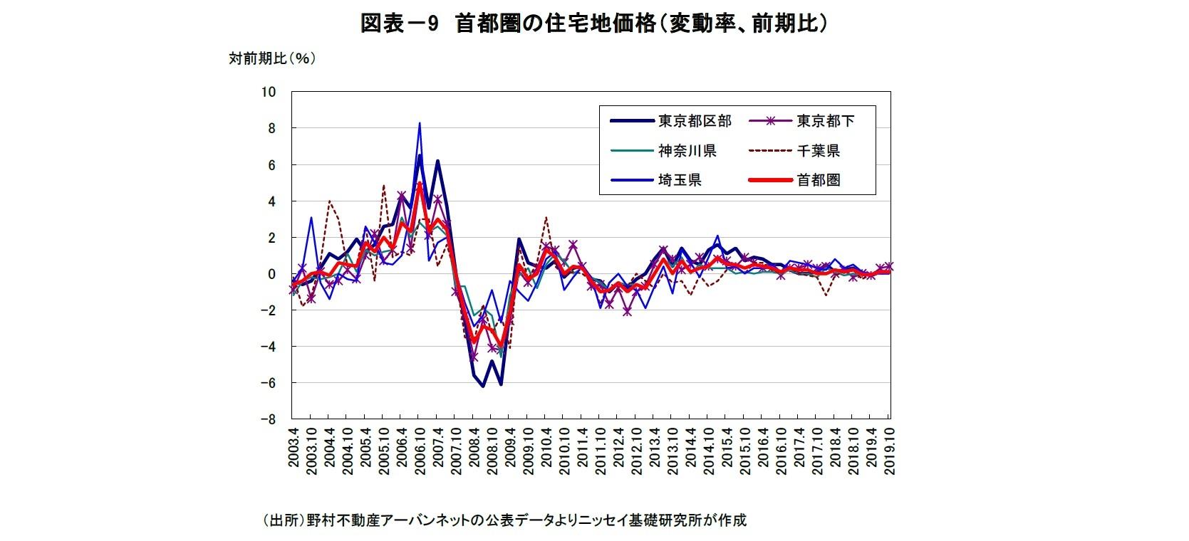 図表-9 首都圏の住宅地価格(変動率、前期比)