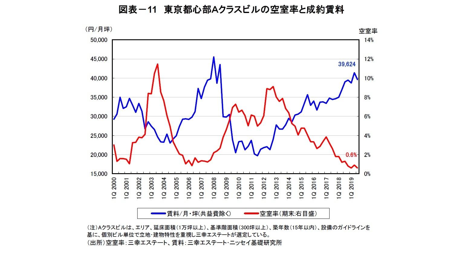 図表-11 東京都心部Aクラスビルの空室率と成約賃料