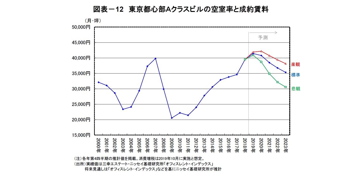 図表-12 東京都心部Aクラスビルの空室率と成約賃料