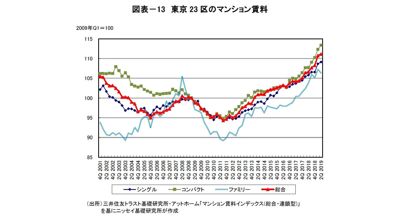 図表-13 東京23区のマンション賃料