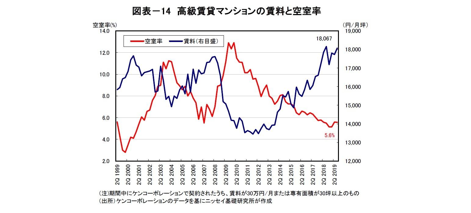 図表-14 高級賃貸マンションの賃料と空室率