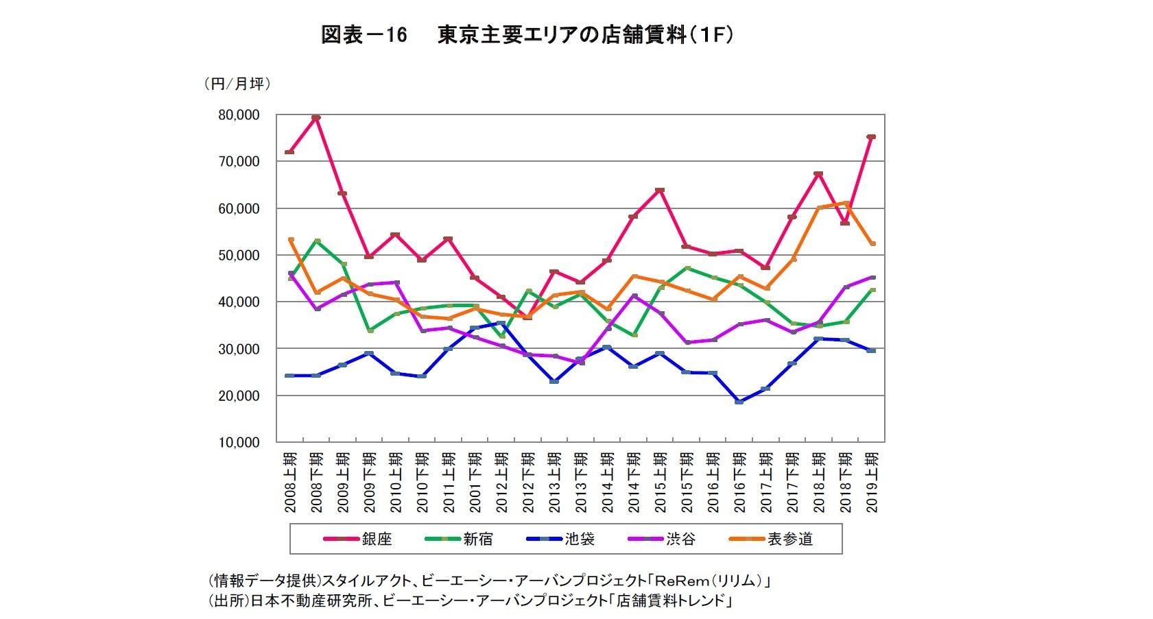 図表-16  東京主要エリアの店舗賃料(1F)