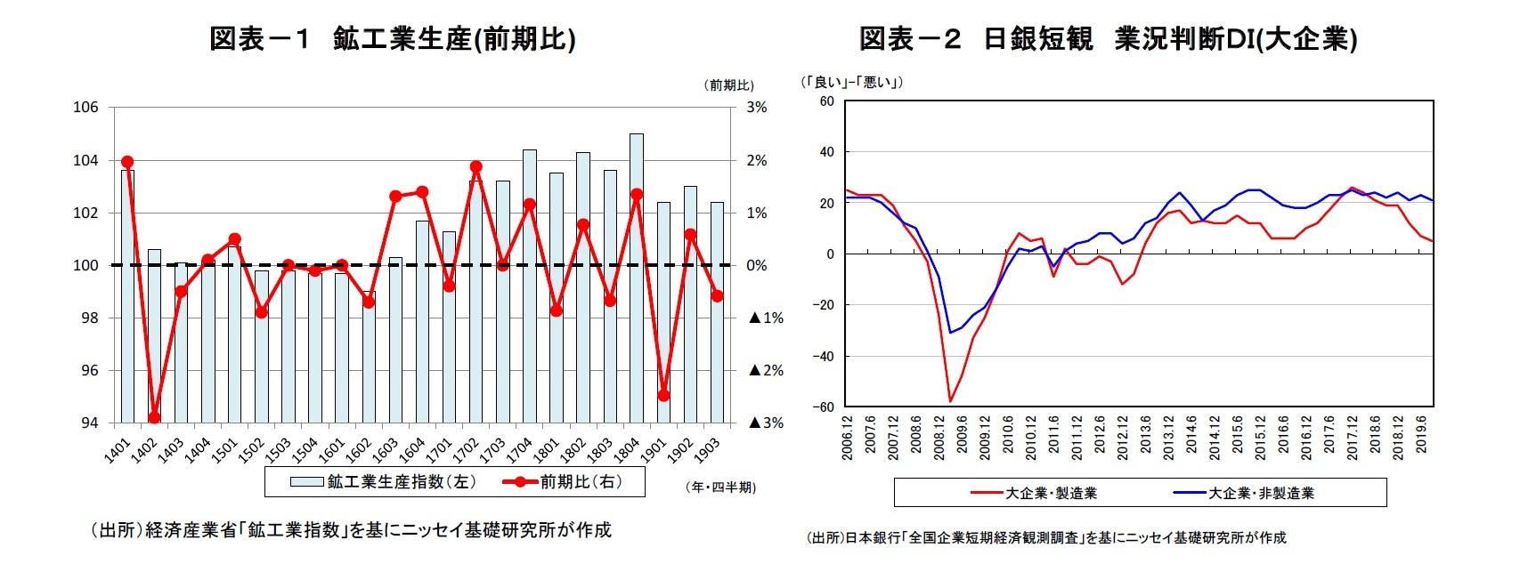 図表-1 鉱工業生産(前期比)/図表-2 日銀短観 業況判断DI(大企業)