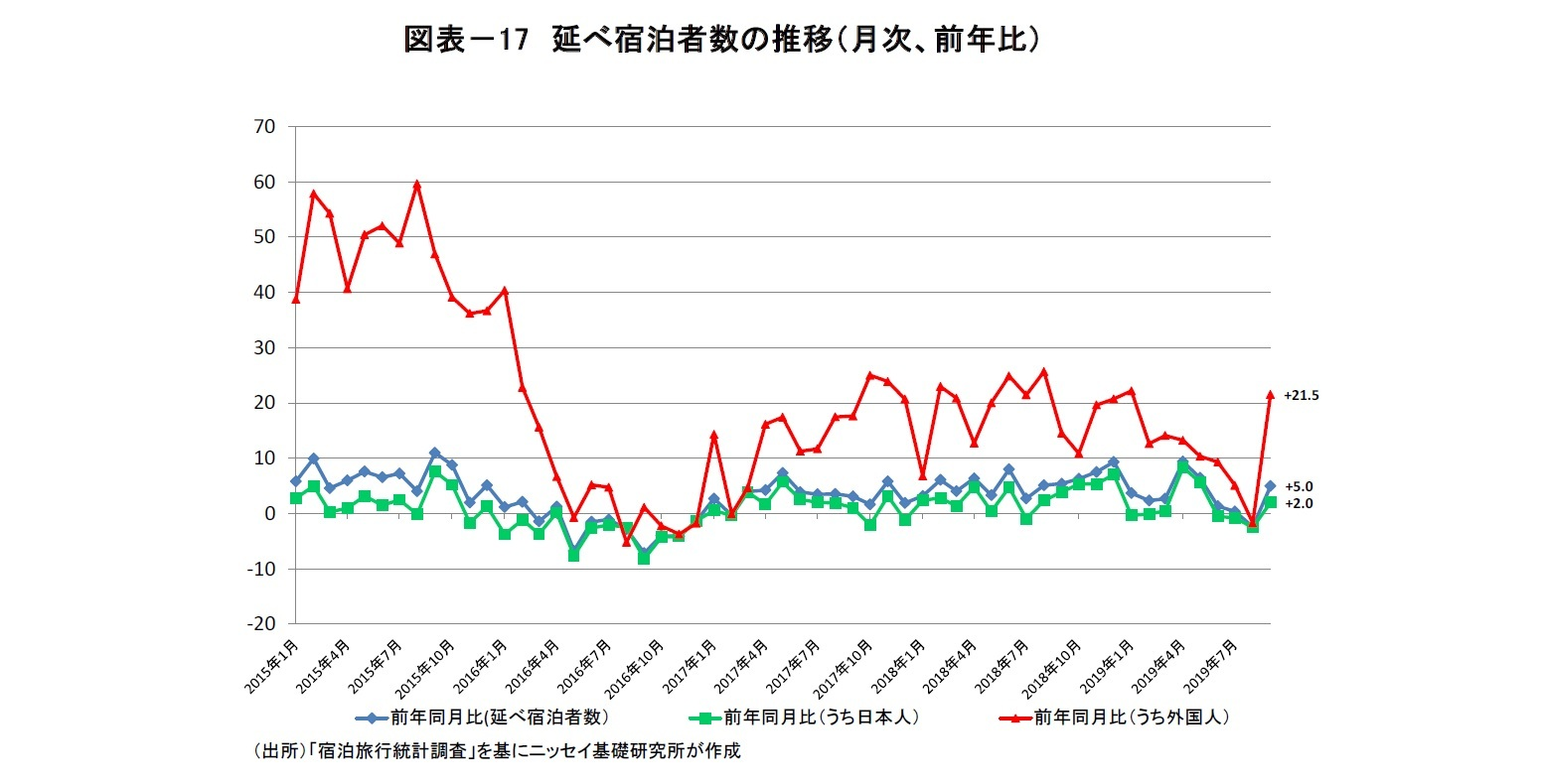 図表-17 延べ宿泊者数の推移(月次、前年比)