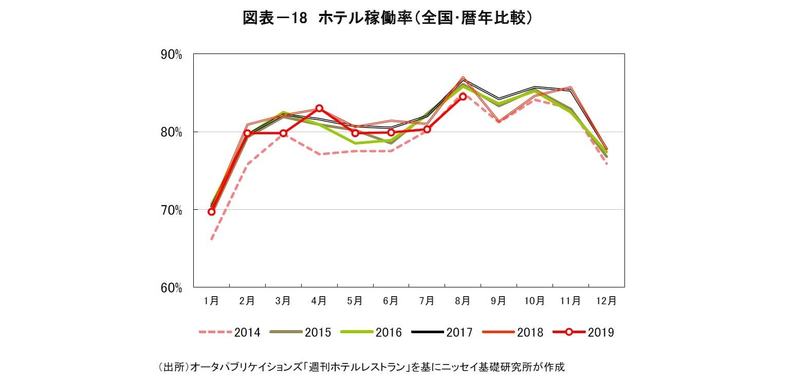 図表-18 ホテル稼働率(全国・暦年比較)