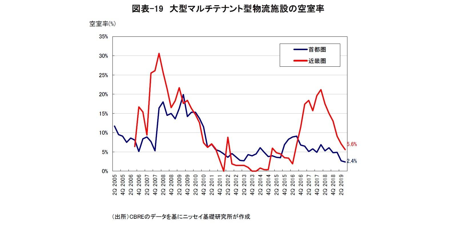 図表-19 大型マルチテナント型物流施設の空室率