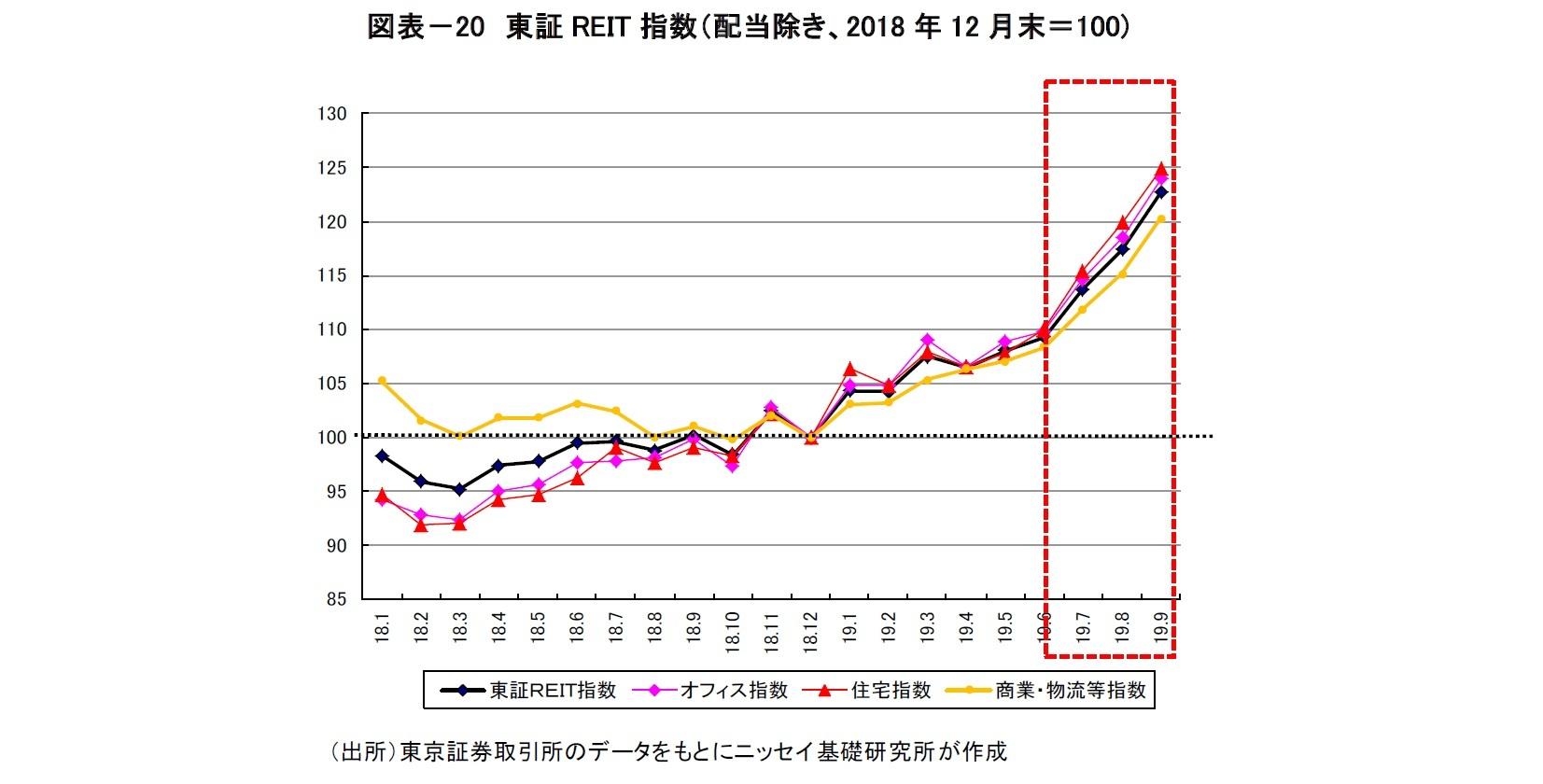 図表-20 東証REIT指数(配当除き、2018年12月末=100)