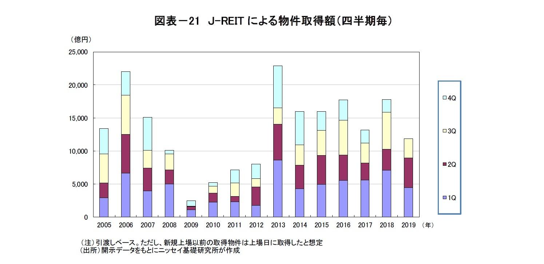 図表-21 J-REITによる物件取得額(四半期毎)