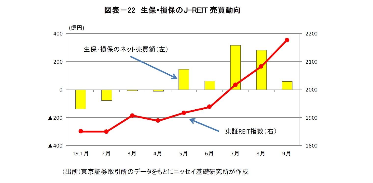 図表-22 生保・損保のJ-REIT売買動向