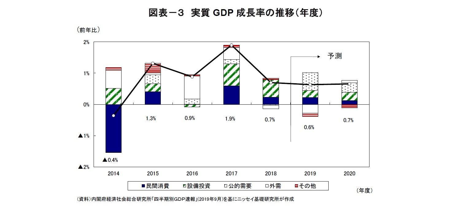 図表-3 実質GDP成長率の推移(年度)