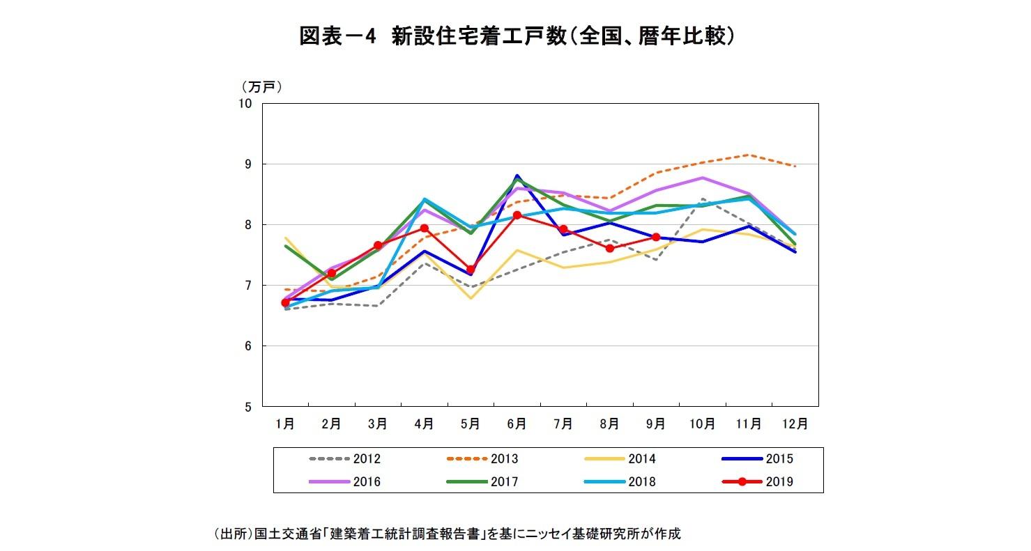 図表-4 新設住宅着工戸数(全国、暦年比較)