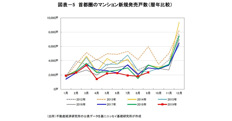図表-5 首都圏のマンション新規発売戸数(暦年比較)