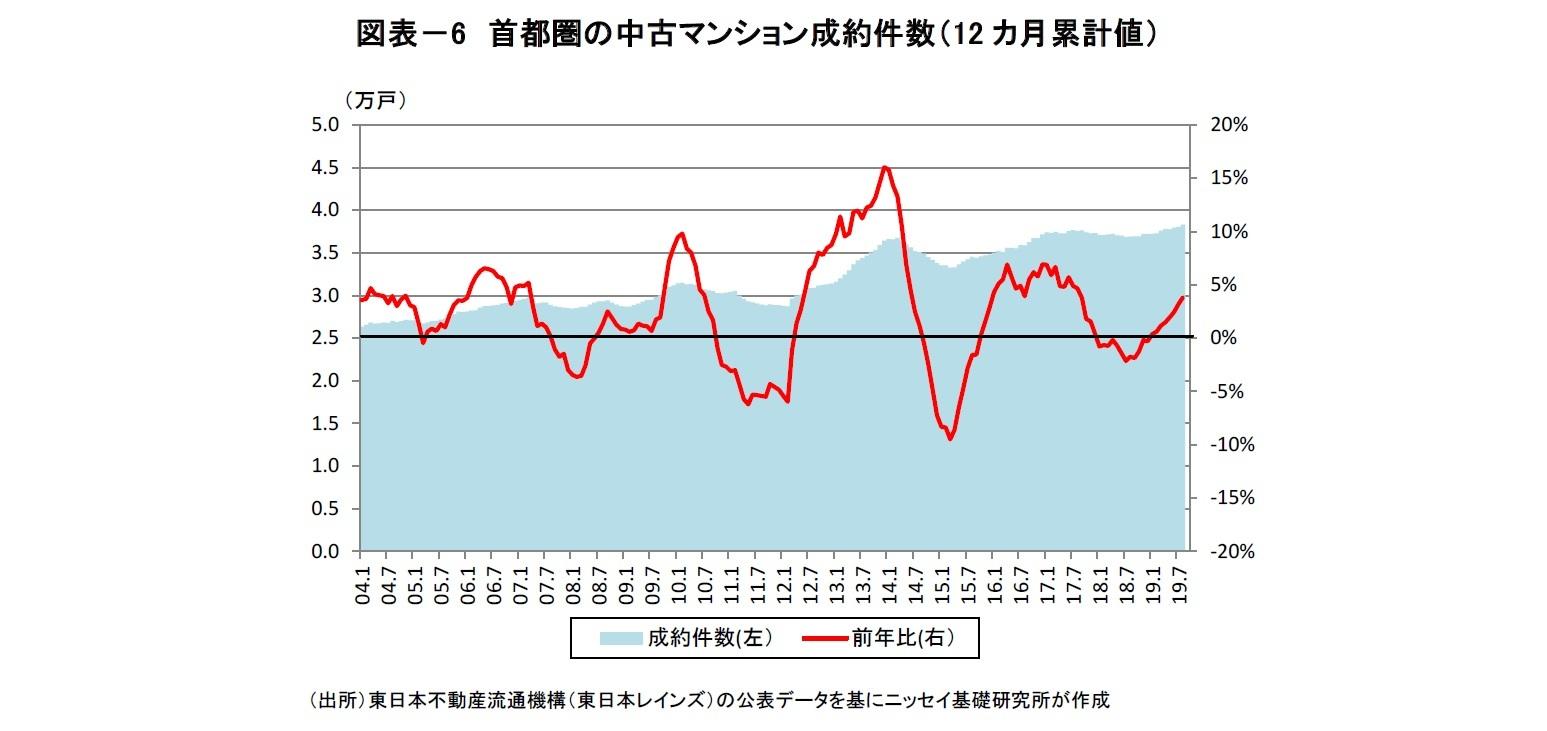 図表-6 首都圏の中古マンション成約件数(12カ月累計値)