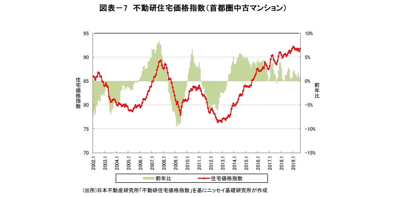 図表-7 不動研住宅価格指数(首都圏中古マンション)