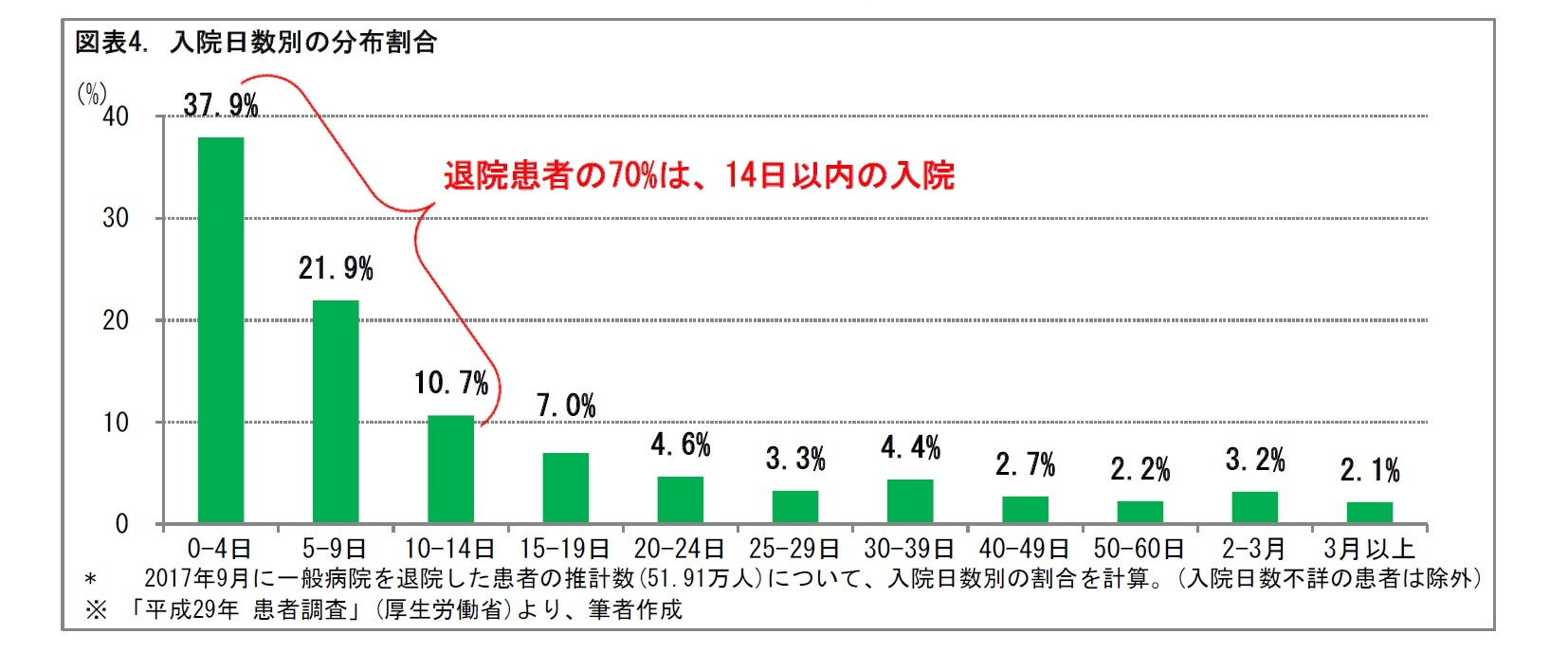 図表4. 入院日数別の分布割合