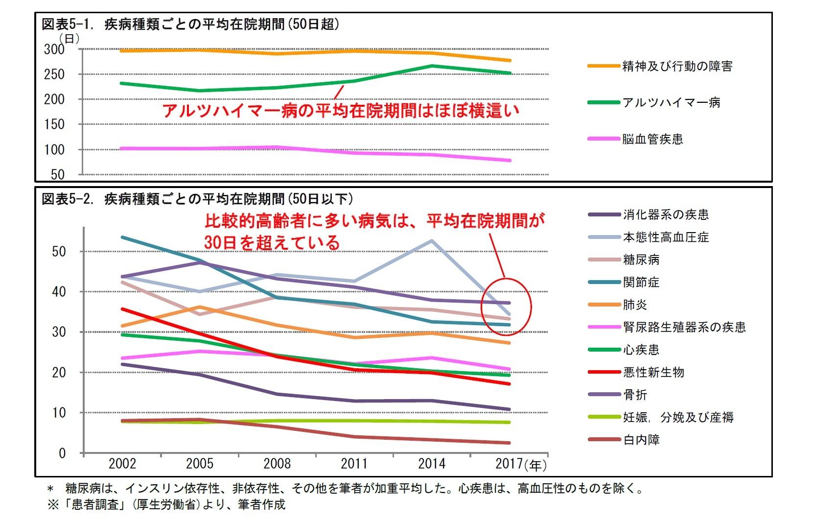 図表5-1. 疾病種類ごとの平均在院期間(50日超)/図表5-2. 疾病種類ごとの平均在院期間(50日以下)
